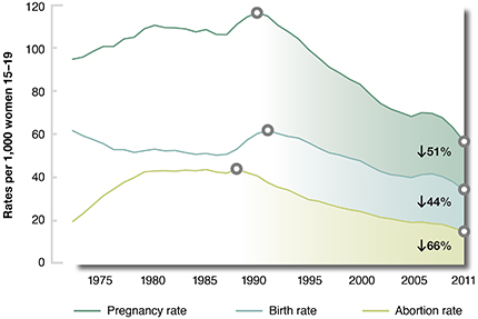 Teen pregnancy, birth and abortion rates