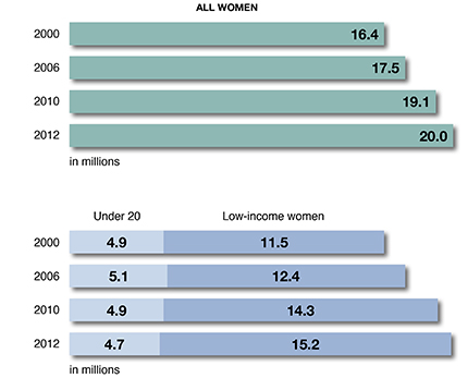 Number of women in need increased by 22% Since 2000